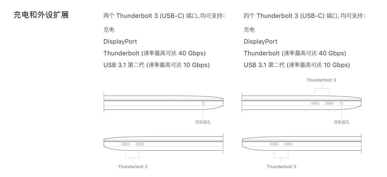 苹果官网对 MacBook Pro 2017 接口的描绘