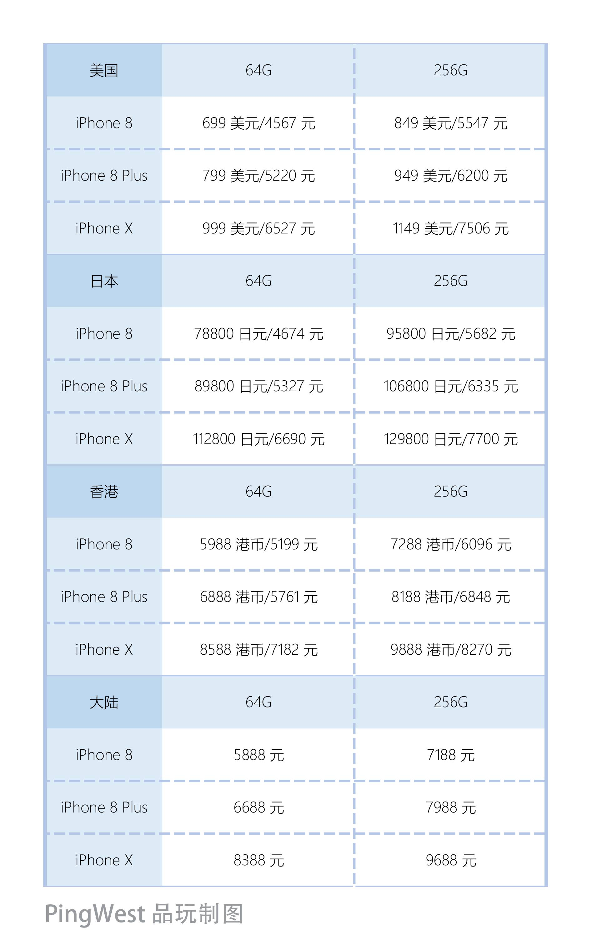 iPhone X prices