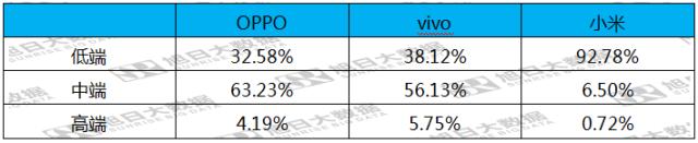此前,小米高调对外宣布,2017 年第二季度,小米手机出货量创记录到达 2316 万台。此中售价低于 1500 元的低端机占据了 90% 以上的出货量。