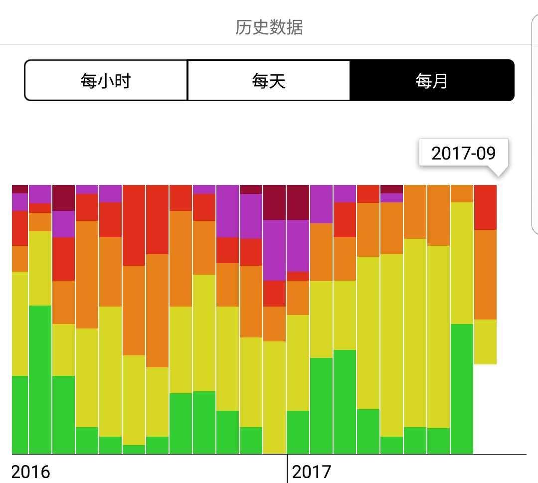 北京2016-2017空气质量月分图