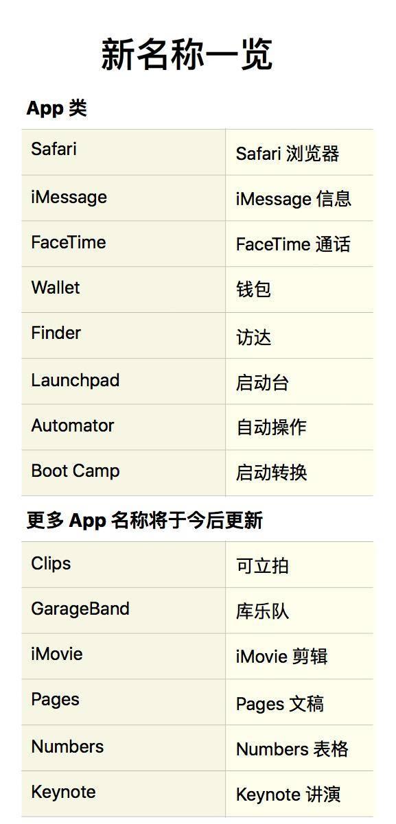 除Siri外苹果系统数百个界面应用将为中国用户改为中文名