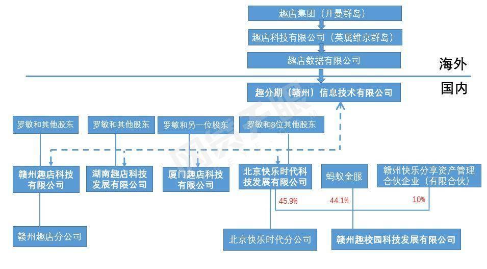 网贷天眼梳理趣店当前股权结构
