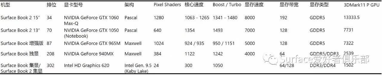 图片来自 Surface 爱好者俱乐部,数据来自 Notebook check。