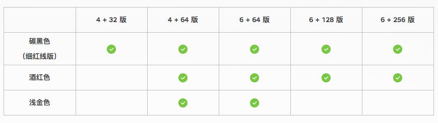 不同颜色的坚果Pro2配置对比