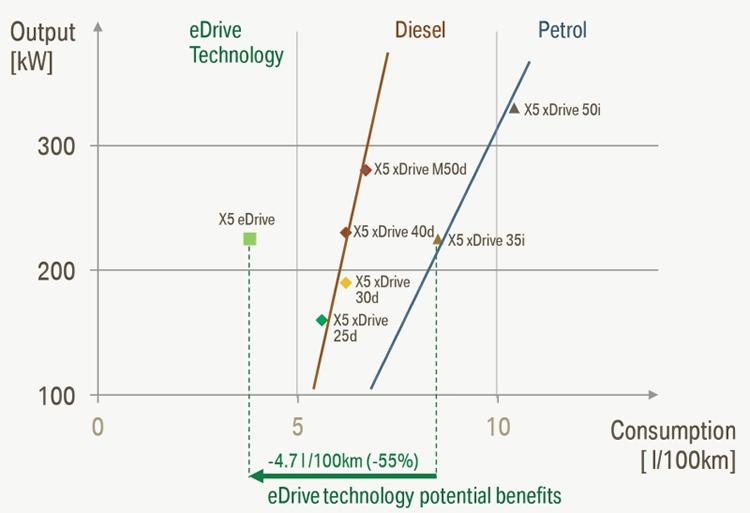 """""""X5 eDrive""""和其它的搭载同等动力传动系统的""""X5""""的系统最高输出和燃油消耗量的比较。和拥有同样动力性能的""""X5 xDrive35i""""相比至少可以节约55%"""