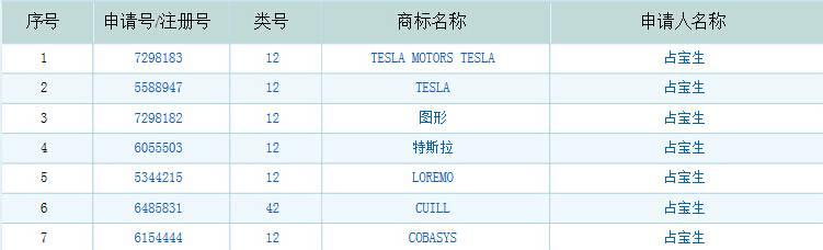 占宝生曾在2006年和2009年先后注册了与Tesla相关的商标,如今他们都已被取消