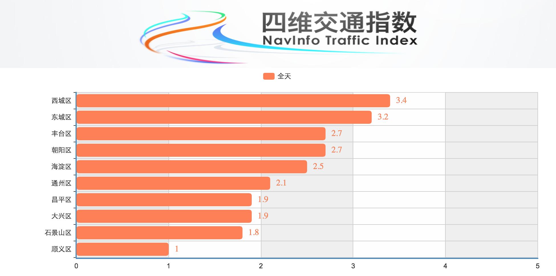 NavInfo Index