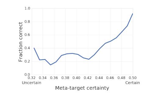 (元标记预测准确度与最终答案准确率的关系图)