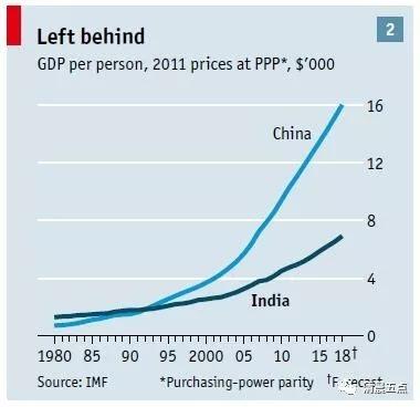 图五:1980年至今印度GDP和中国GDP增幅比较