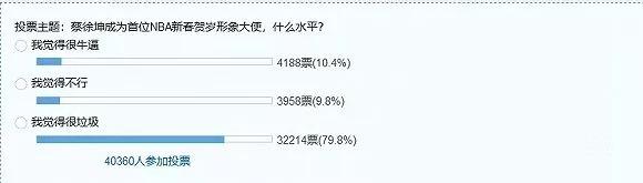 虎扑社区关于蔡徐坤成为首位NBA新春贺岁形象大使的投票