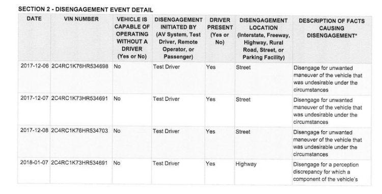 Waymo 路测接管事件报告的一小部分
