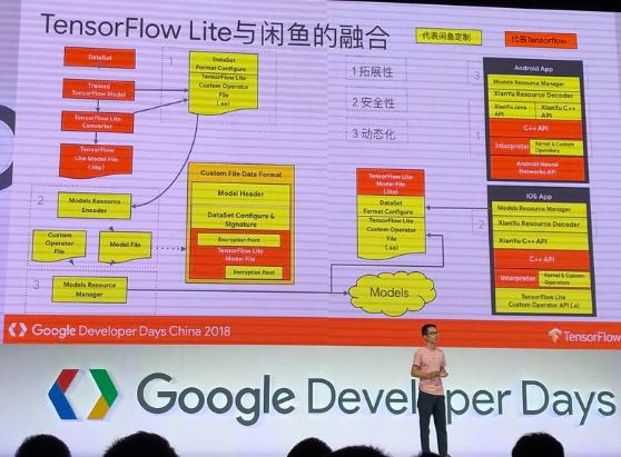 闲鱼团队在Google开发者大会上做展示