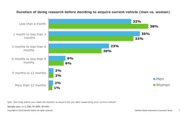 来自德勤2018年全球汽车消费者调查