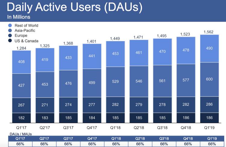 Facebook日活用户增长 图:Facebook