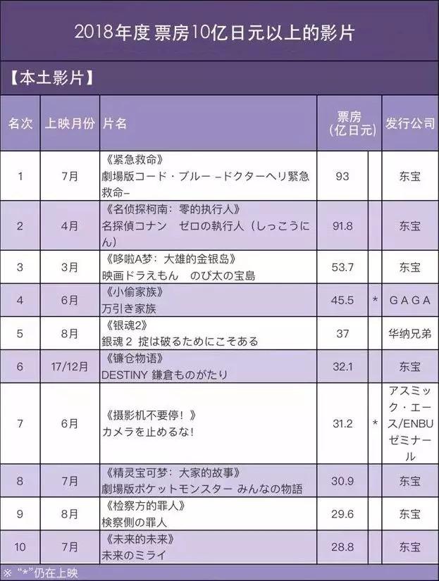 2018年票房最高的日本本土电影TOP10(图片来源:中国电影报)