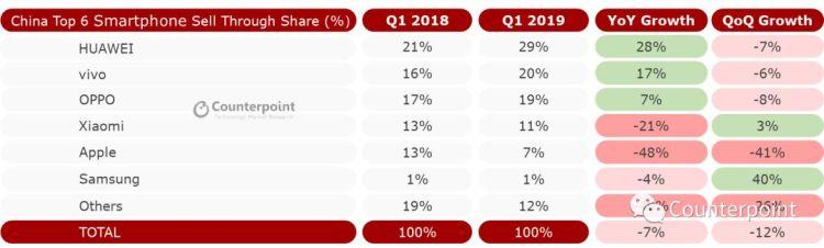 (2019年Q1中国智能手机出货量同比下降7%,环比下降12%)