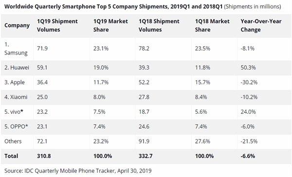 (2019年Q1全球智能手机销量同比下降6.6%,连续6个季度呈下跌趋势)