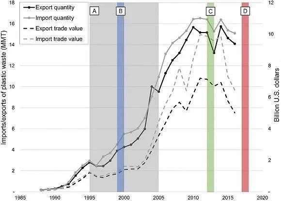 美国等高收入国家是塑料垃圾最主要的源头。