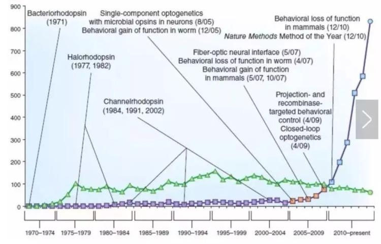 (2005-2015的光遗传相关论文数量)