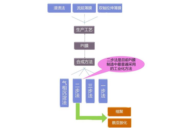 PI薄膜制作流程(图片来自互联网)