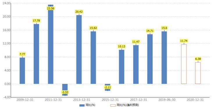(蒙牛近10年营收同比增长率 资料来源:wind资讯)