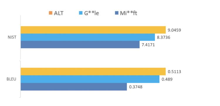 在特定语料库上,ALT 得分比 Google 和 Microsoft 更高