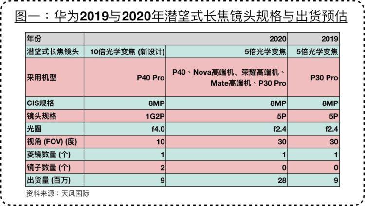 华为P40 Pro将采用新设计潜望式长焦镜头,预计售价在4000至5000元
