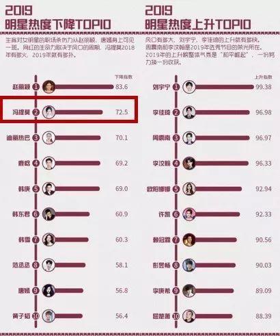 刘宇宁登2019热度上升明星榜首,冯提莫位居明星热度下降榜第二
