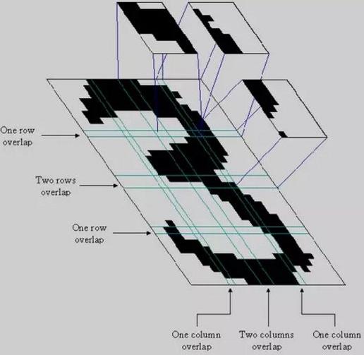 """(模式识别中,一个字符 """"3"""" 的图像被划分为 16 个子块)"""