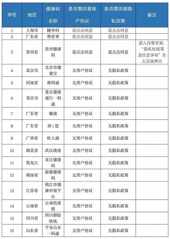 各地微信健康码的协议情况。图片来源:上海玛娜数据科技发展基金会