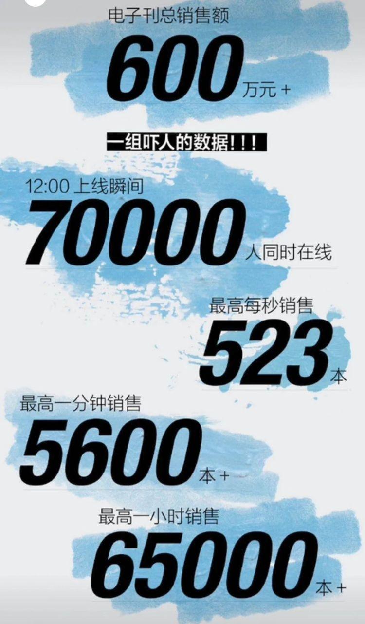 ▲蔡徐坤所拍摄的《时尚先生》电子刊销量战报