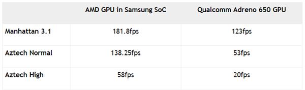 GPU测试成绩:成绩越高越好