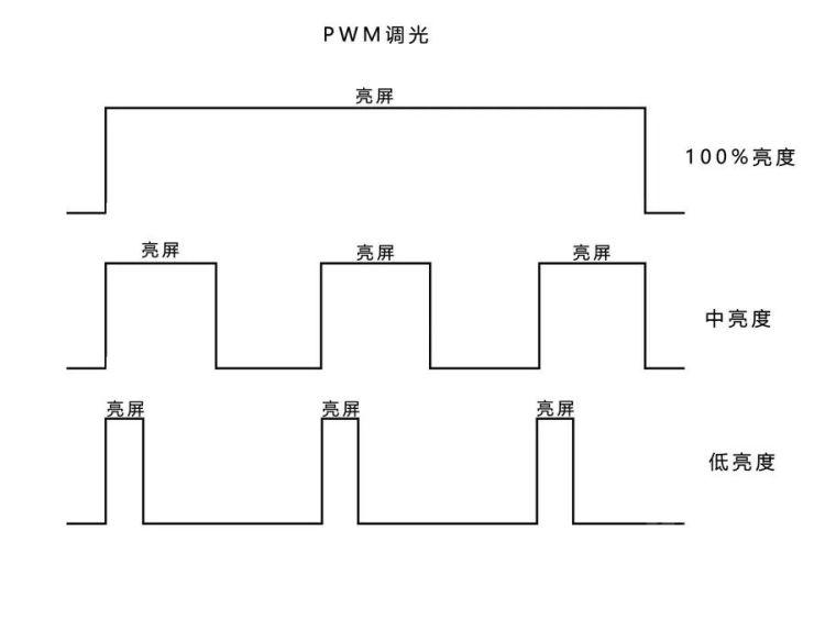 PWM调光示意图