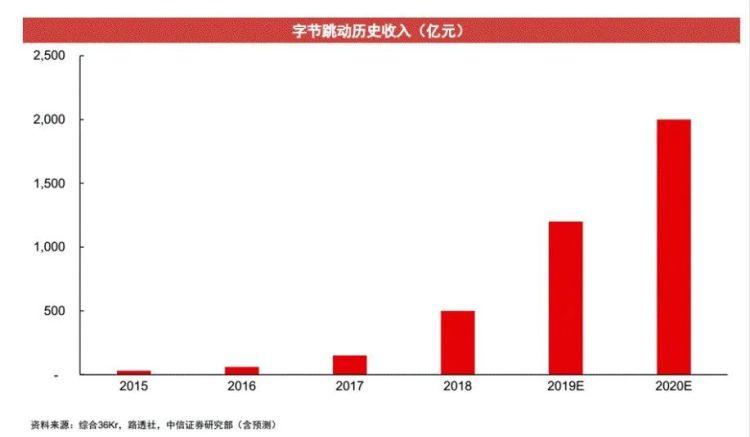 来源 / 中信证券