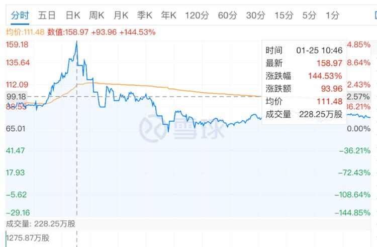图 1月25日Game Stop的股价盘中暴涨,图片截自于雪球