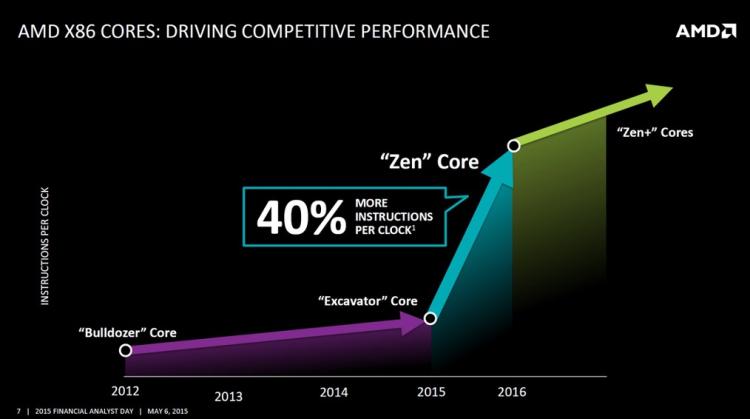 Zen架构给AMD的芯片性能带来了跃升,图片来源于AMD
