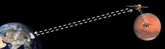 环绕器将为火星车提供中继通信服务示意图(来源:网络)