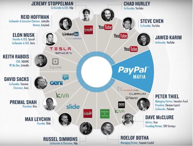 PayPal黑手党全景图,图片来源于low Down