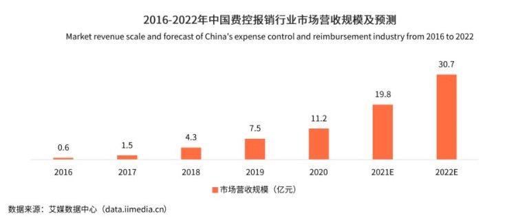 (2016-2022中国费控报销行业市场营收规模及预测)