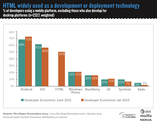 HTML-widely-used-as-a-development-or-deployment-technology-