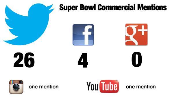 superbowl2013-socialmentions