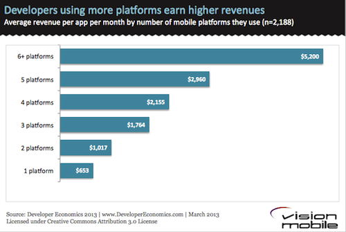 Developers-using-more-platforms-earn-more