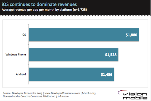 iOS-continues-to-dominate-revenues