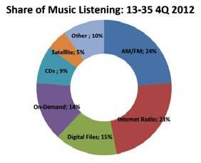 npd-music-chart