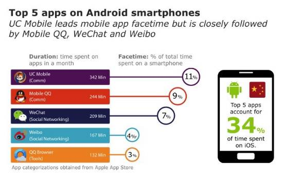 top-5-android-apps