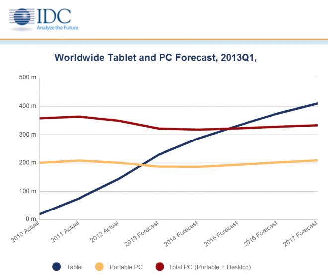 IDC tablet