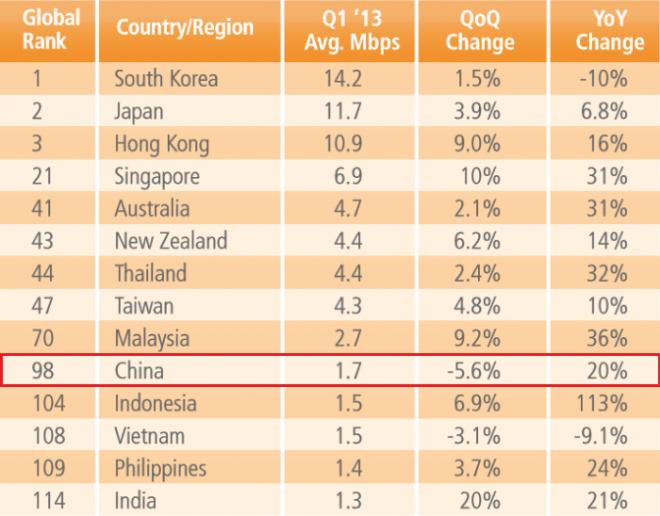 China-average-internet-speed-Q1-2013