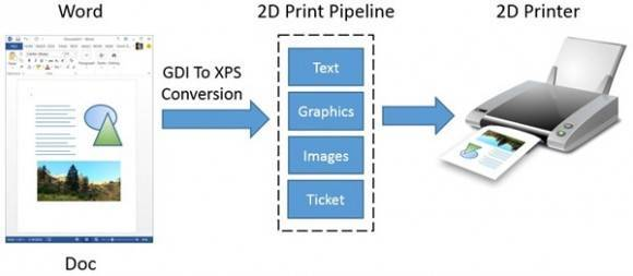 2D-Print-Data-Flow_thumb_52573F6F-580x253