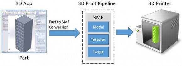 3D-Print-Data-Flow_thumb_6BDECC9C-580x210