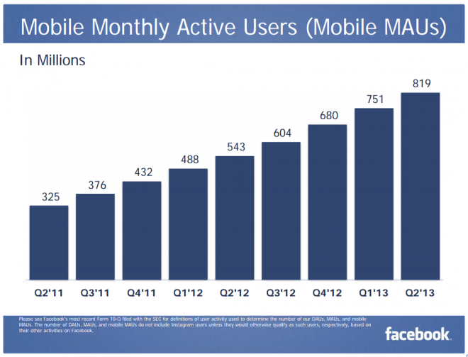 Facebook-mobile-monthly-active-users-Q2-2013